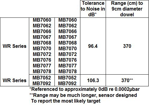 WR Noise Analysis Table