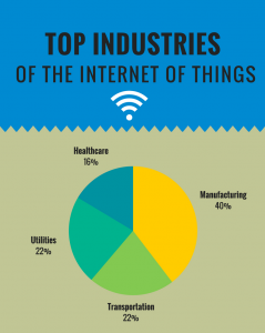 Top Industries of internet of things