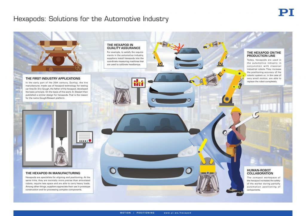 factory automation automotive