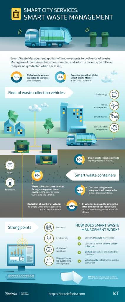 smart waste management infographic